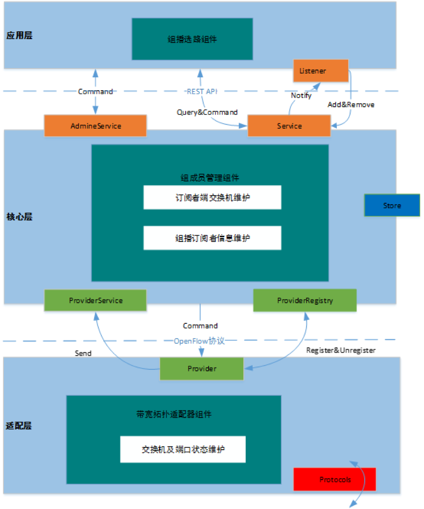 SDN网络IPv6组播机制支持实时视频业务海量用户扩展