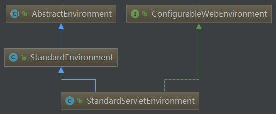 StandardServletEnvironment类层次结构.png