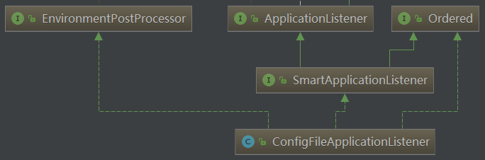 ConfigFileApplicationListener类层次结构.png