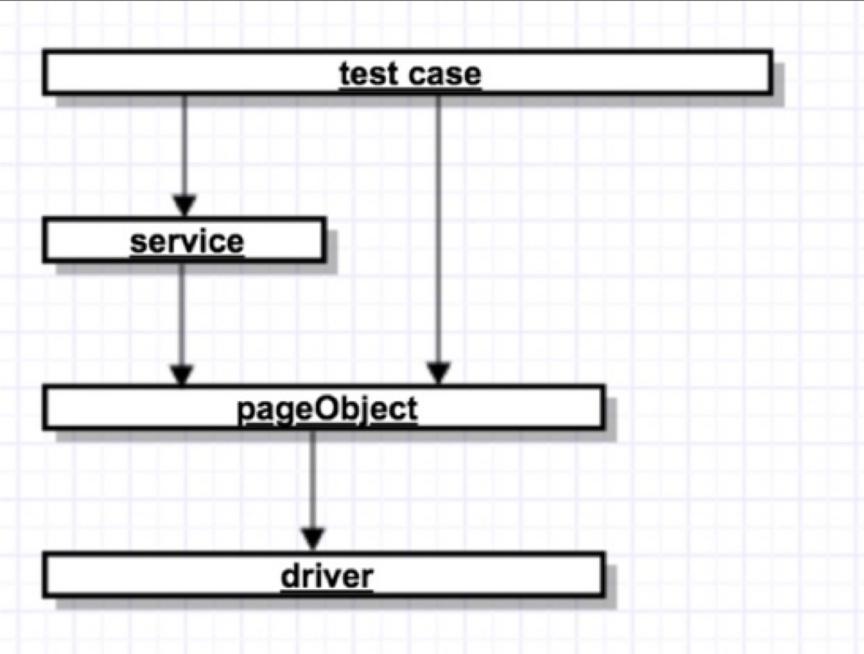WEB-UI自动化测试实践