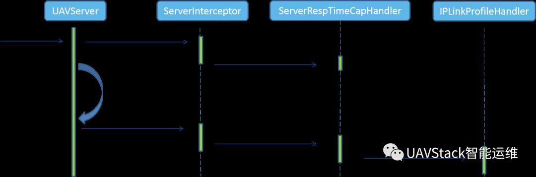 中间件增强框架之InterceptFramework