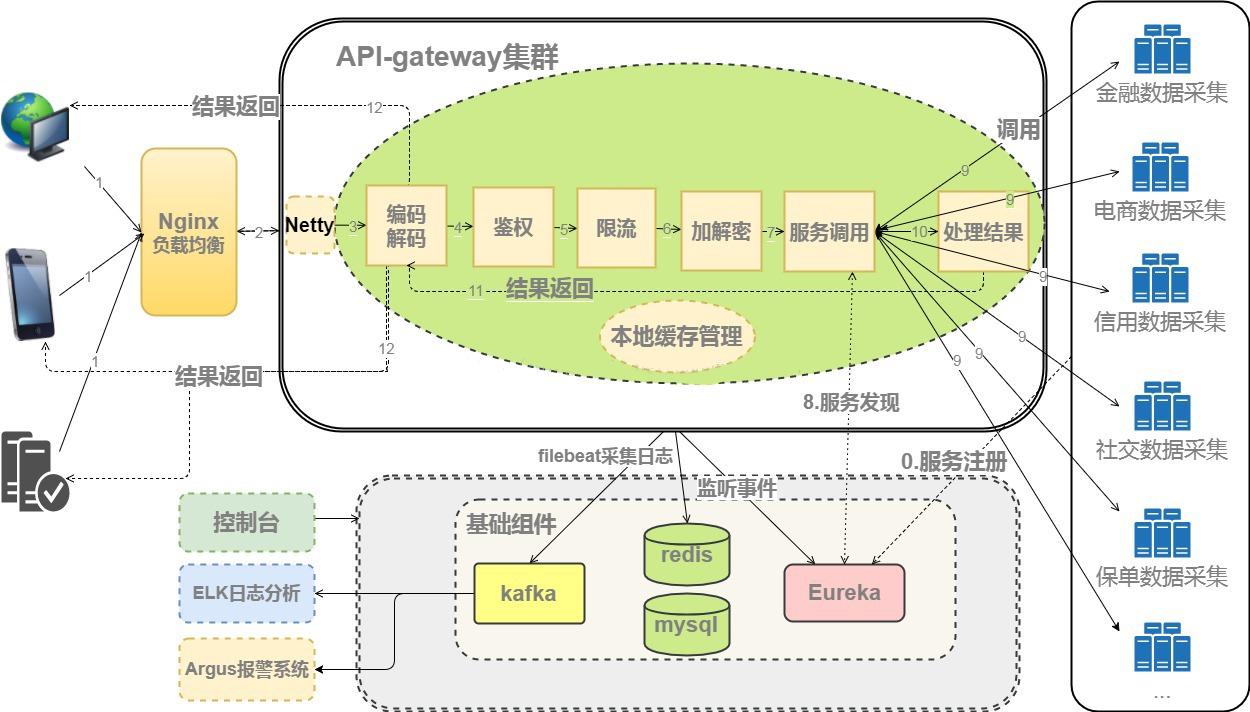 图1 - API网关项目框架