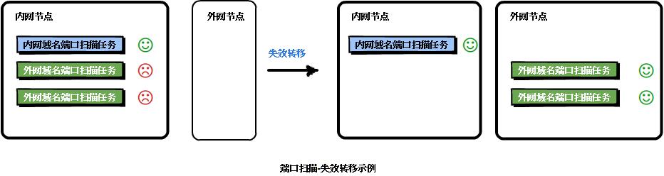 宜信分布式安全服务编排实践