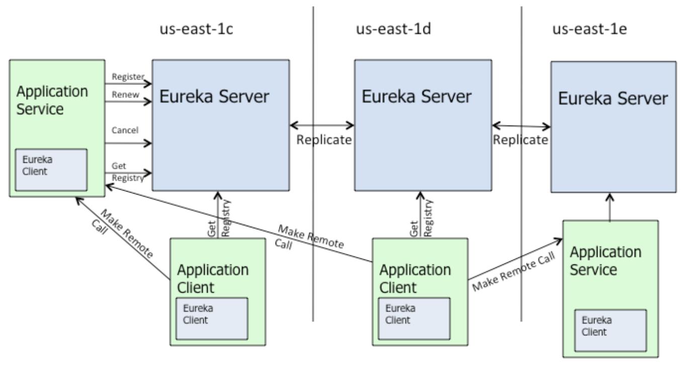 eureka高可用架构.png