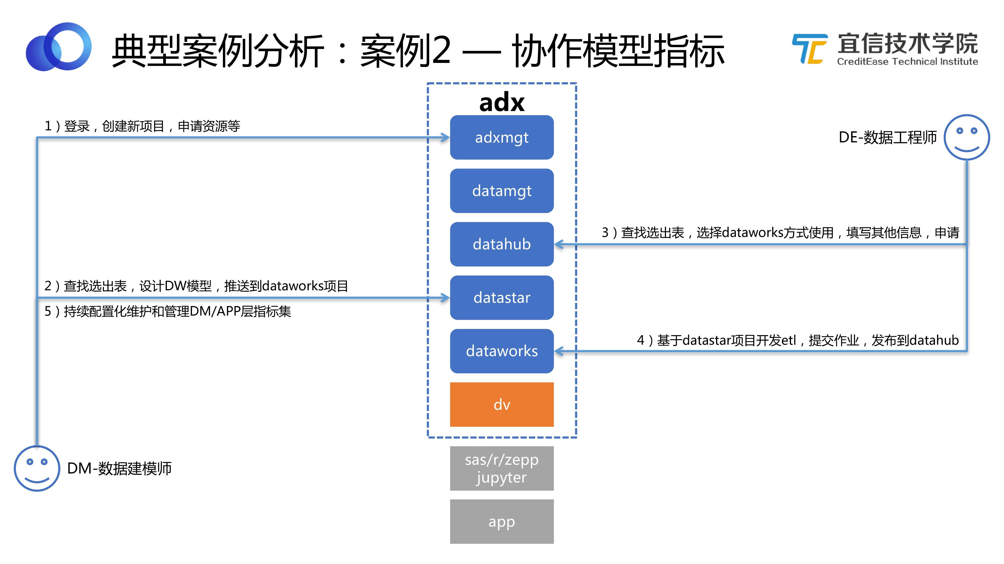 数据中台:宜信敏捷数据中台建设实践(下)