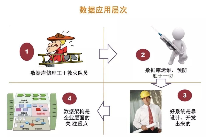 DBA职业发展之路(上)