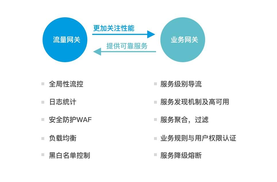 网关技术2.jpg