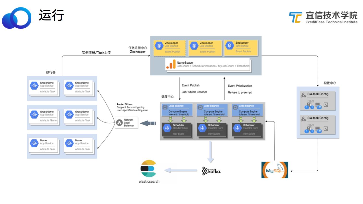 宜信微服务任务调度平台建设实践