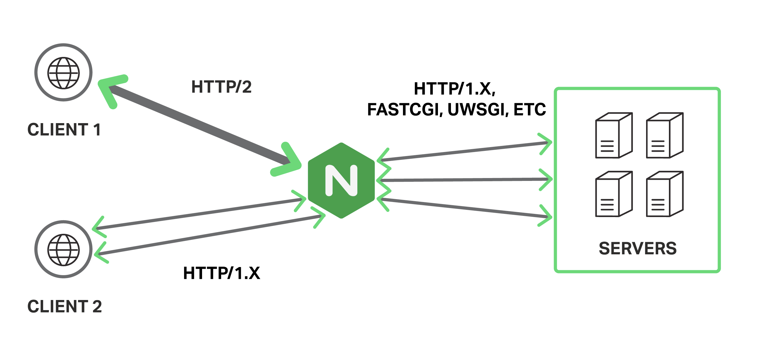 Nginx专题(1):Nginx之反向代理及配置