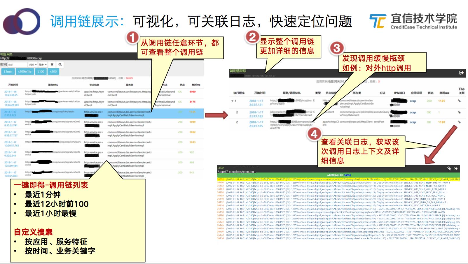 宜信智能监控平台建设实践|分享实录