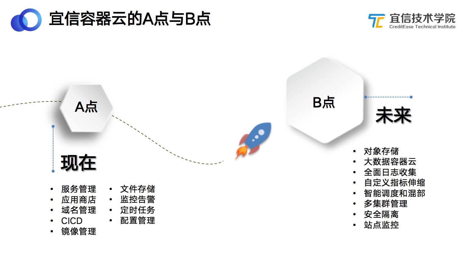 支持100+业务线、累计发布17万次,宜信容器云的A点与B点