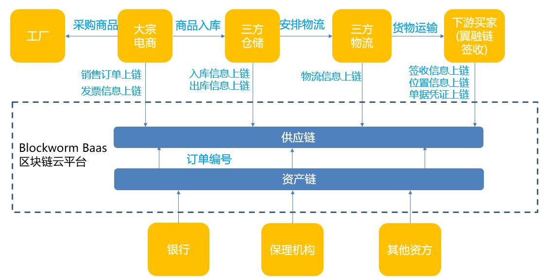 案例解读宜信如何运用区块链双链技术重构供应链金融服务